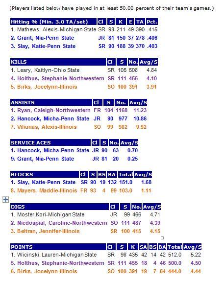 B1G Stats Individual 11-18-13
