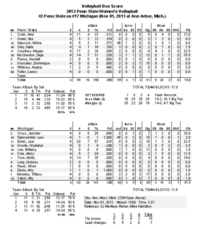 Michigan Match Stats