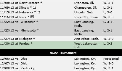 Last 10 matches for Michigan State