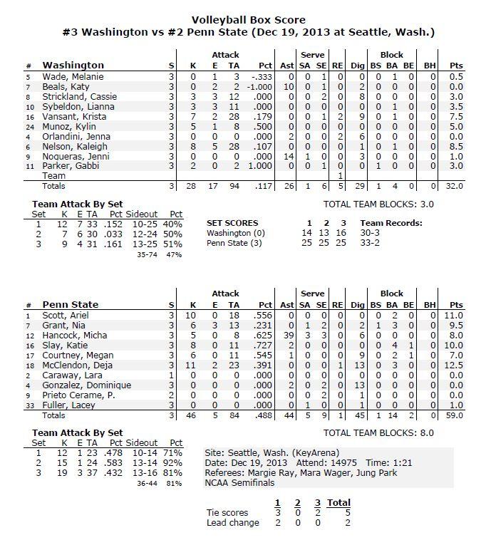 Stats Semi Final Match