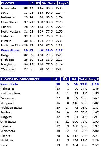 B1G Blocks 9-14-14