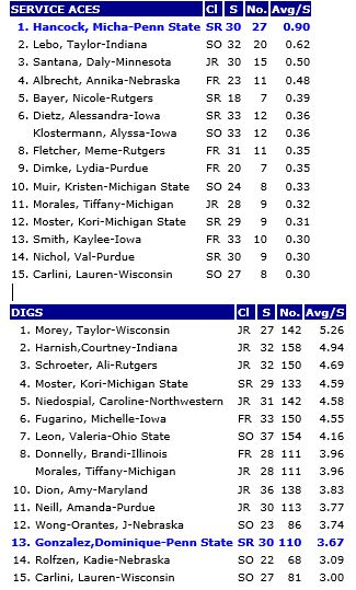 B1G Individual Service Aces and Digs 9-14-14