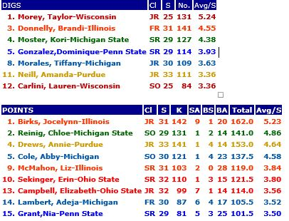 Individual Digs to Points