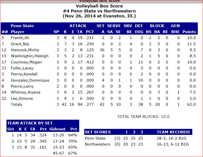 Penn State Box Score