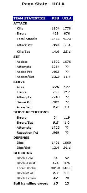 Penn State UCLA Stat Joust