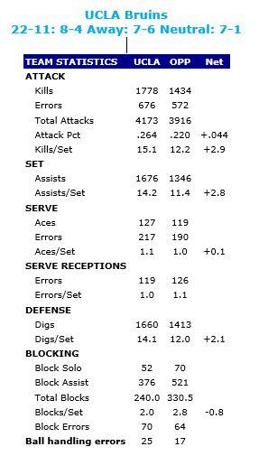 UCLA Stats