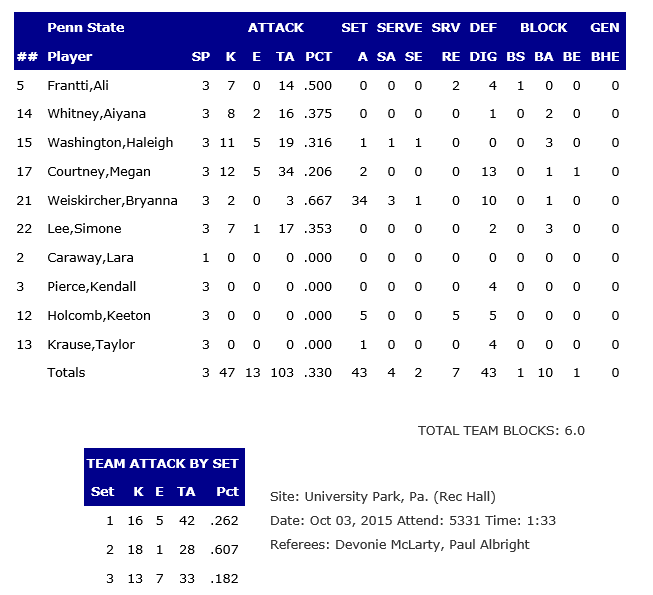 Penn State Stats