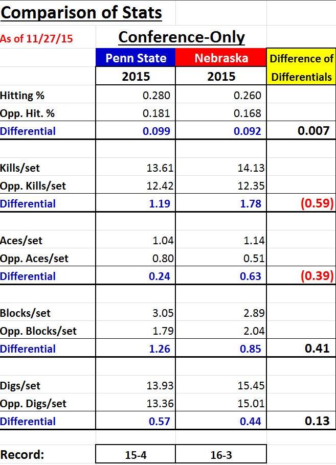 Comparative Stats
