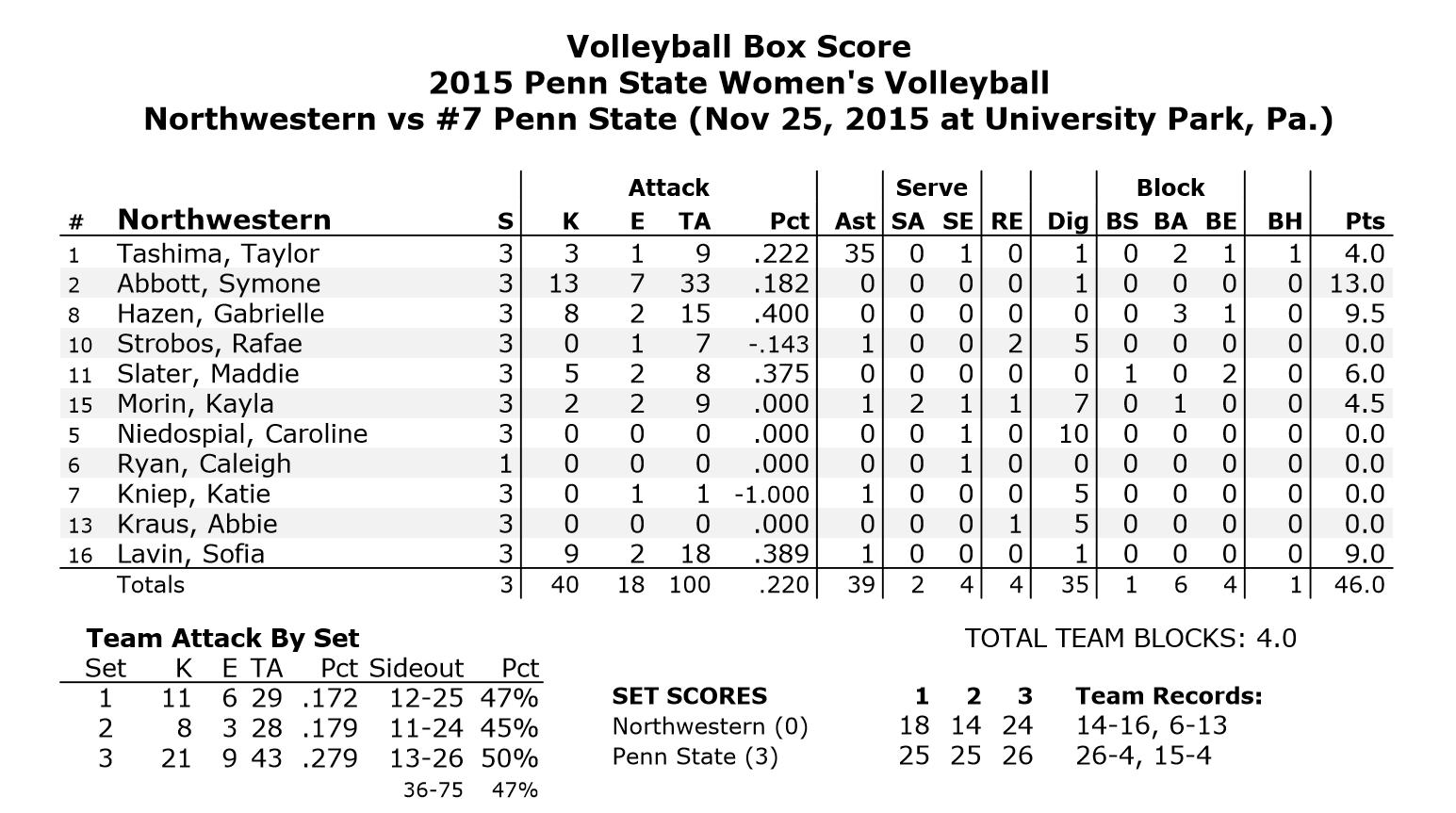 Northwestern Stats