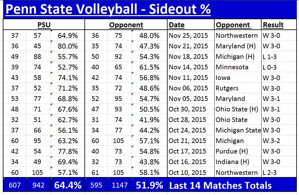 PSU Sideout stats - 2015