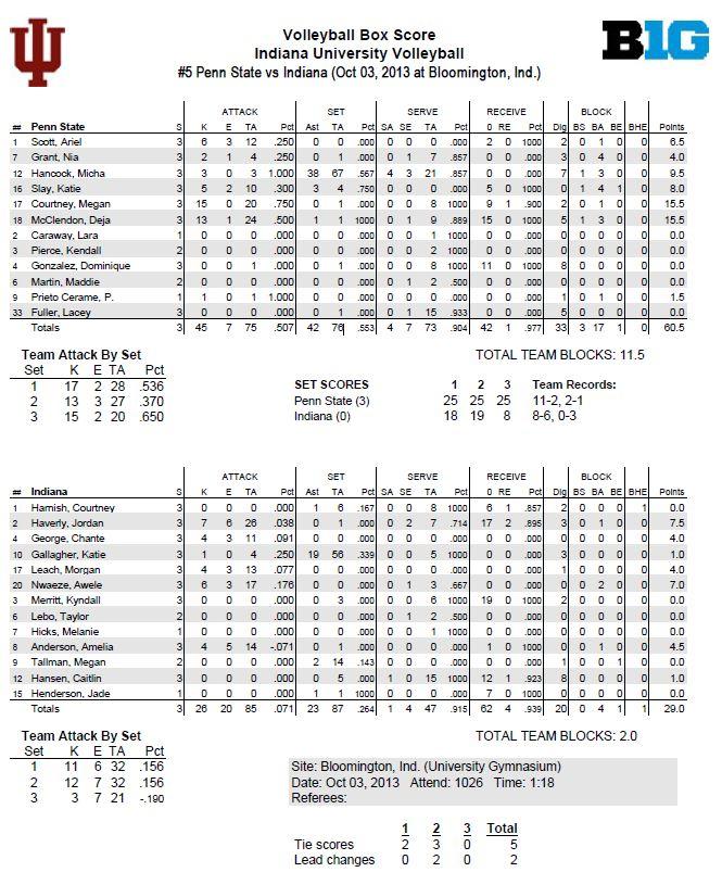 PSU vs Indiana 10-3-13